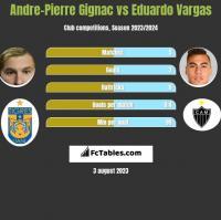 Andre-Pierre Gignac vs Eduardo Vargas h2h player stats
