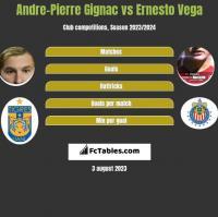 Andre-Pierre Gignac vs Ernesto Vega h2h player stats