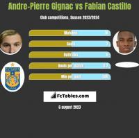 Andre-Pierre Gignac vs Fabian Castillo h2h player stats