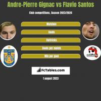 Andre-Pierre Gignac vs Flavio Santos h2h player stats