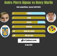 Andre-Pierre Gignac vs Henry Martin h2h player stats