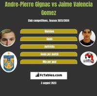 Andre-Pierre Gignac vs Jaime Valencia Gomez h2h player stats