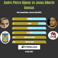 Andre-Pierre Gignac vs Jesus Alberto Duenas h2h player stats