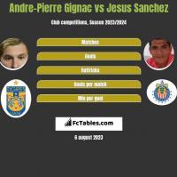 Andre-Pierre Gignac vs Jesus Sanchez h2h player stats