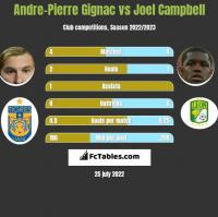 Andre-Pierre Gignac vs Joel Campbell h2h player stats