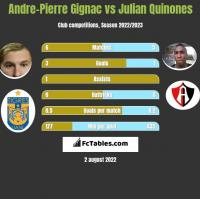 Andre-Pierre Gignac vs Julian Quinones h2h player stats