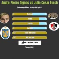 Andre-Pierre Gignac vs Julio Cesar Furch h2h player stats