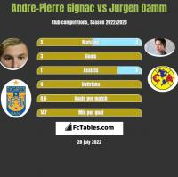 Andre-Pierre Gignac vs Jurgen Damm h2h player stats