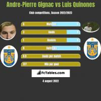 Andre-Pierre Gignac vs Luis Quinones h2h player stats