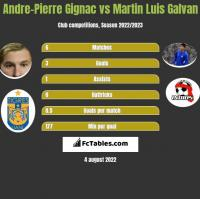 Andre-Pierre Gignac vs Martin Luis Galvan h2h player stats