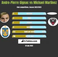 Andre-Pierre Gignac vs Michael Martinez h2h player stats