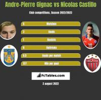 Andre-Pierre Gignac vs Nicolas Castillo h2h player stats