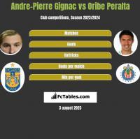 Andre-Pierre Gignac vs Oribe Peralta h2h player stats