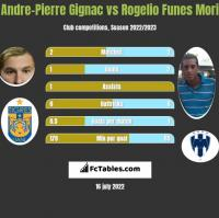 Andre-Pierre Gignac vs Rogelio Funes Mori h2h player stats
