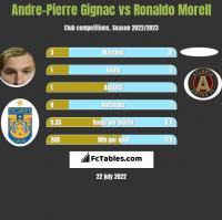 Andre-Pierre Gignac vs Ronaldo Morell h2h player stats