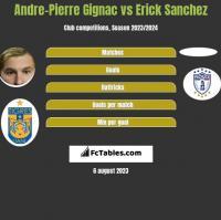 Andre-Pierre Gignac vs Erick Sanchez h2h player stats