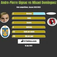 Andre-Pierre Gignac vs Misael Dominguez h2h player stats
