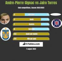 Andre-Pierre Gignac vs Jairo Torres h2h player stats