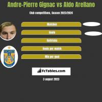 Andre-Pierre Gignac vs Aldo Arellano h2h player stats