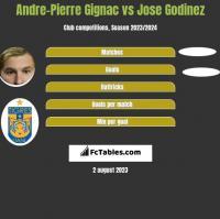 Andre-Pierre Gignac vs Jose Godinez h2h player stats