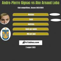 Andre-Pierre Gignac vs Ake Arnaud Loba h2h player stats