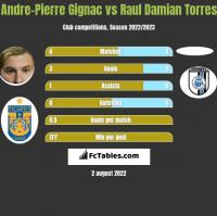 Andre-Pierre Gignac vs Raul Damian Torres h2h player stats