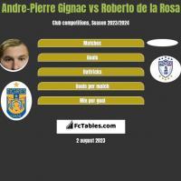 Andre-Pierre Gignac vs Roberto de la Rosa h2h player stats