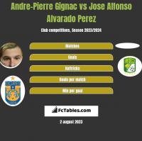 Andre-Pierre Gignac vs Jose Alfonso Alvarado Perez h2h player stats