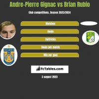 Andre-Pierre Gignac vs Brian Rubio h2h player stats