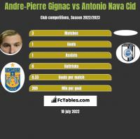 Andre-Pierre Gignac vs Antonio Nava Cid h2h player stats