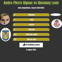 Andre-Pierre Gignac vs Giovanny Leon h2h player stats