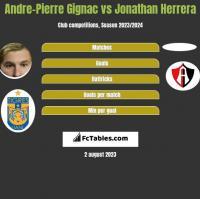 Andre-Pierre Gignac vs Jonathan Herrera h2h player stats