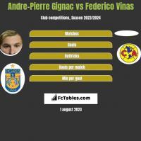 Andre-Pierre Gignac vs Federico Vinas h2h player stats