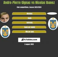 Andre-Pierre Gignac vs Nicolas Ibanez h2h player stats