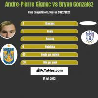 Andre-Pierre Gignac vs Bryan Gonzalez h2h player stats