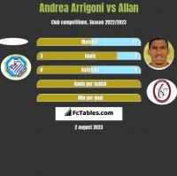 Andrea Arrigoni vs Allan h2h player stats