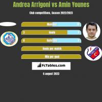 Andrea Arrigoni vs Amin Younes h2h player stats