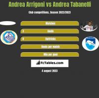 Andrea Arrigoni vs Andrea Tabanelli h2h player stats