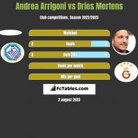 Andrea Arrigoni vs Dries Mertens h2h player stats