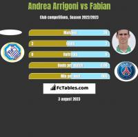 Andrea Arrigoni vs Fabian h2h player stats