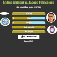Andrea Arrigoni vs Jacopo Petriccione h2h player stats
