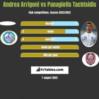 Andrea Arrigoni vs Panagiotis Tachtsidis h2h player stats