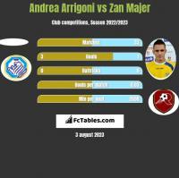 Andrea Arrigoni vs Zan Majer h2h player stats