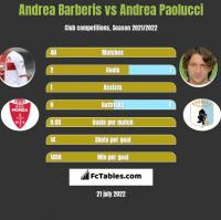 Andrea Barberis vs Andrea Paolucci h2h player stats