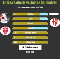 Andrea Barberis vs Andrea Settembrini h2h player stats