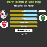 Andrea Barberis vs Dejan Vokic h2h player stats