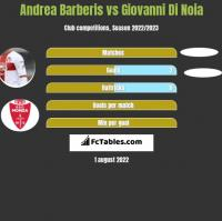 Andrea Barberis vs Giovanni Di Noia h2h player stats
