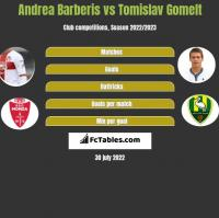 Andrea Barberis vs Tomislav Gomelt h2h player stats