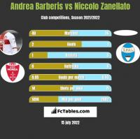 Andrea Barberis vs Niccolo Zanellato h2h player stats
