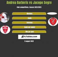 Andrea Barberis vs Jacopo Segre h2h player stats